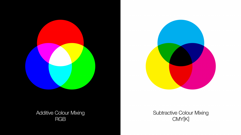 Graph showing additive colour mixing on the left: Overlapping circle of blue, red and green. The overlaps are cyan, magenta, yellow and white. On the right, subtractive colour mixing: three overlapping circles in cyan, magenta and yellow. The overlaps form green, red, blue and black.